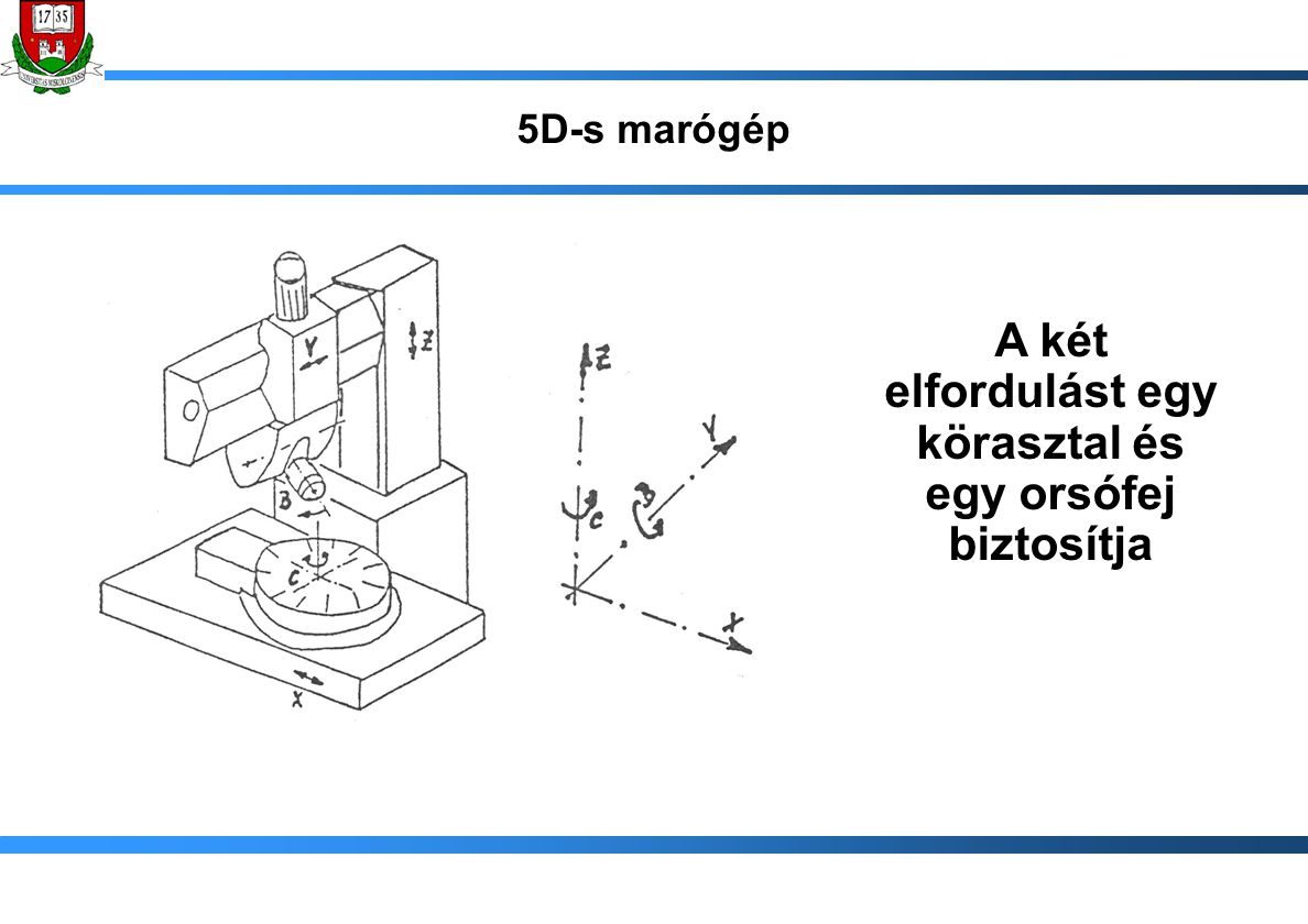 5D-s marógép A két elfordulást egy körasztal és egy orsófej biztosítja