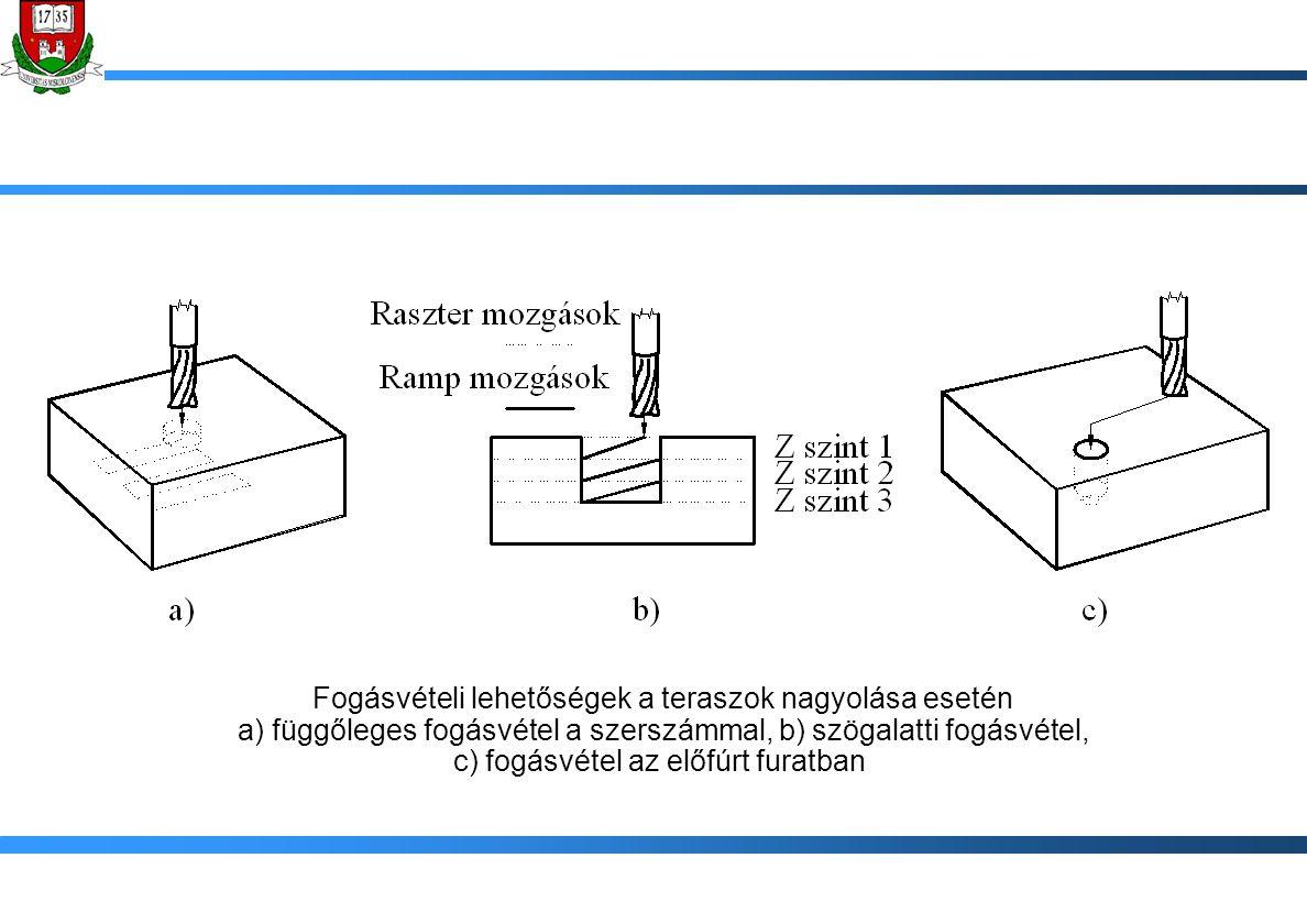 Fogásvételi lehetőségek a teraszok nagyolása esetén a) függőleges fogásvétel a szerszámmal, b) szögalatti fogásvétel, c) fogásvétel az előfúrt furatba
