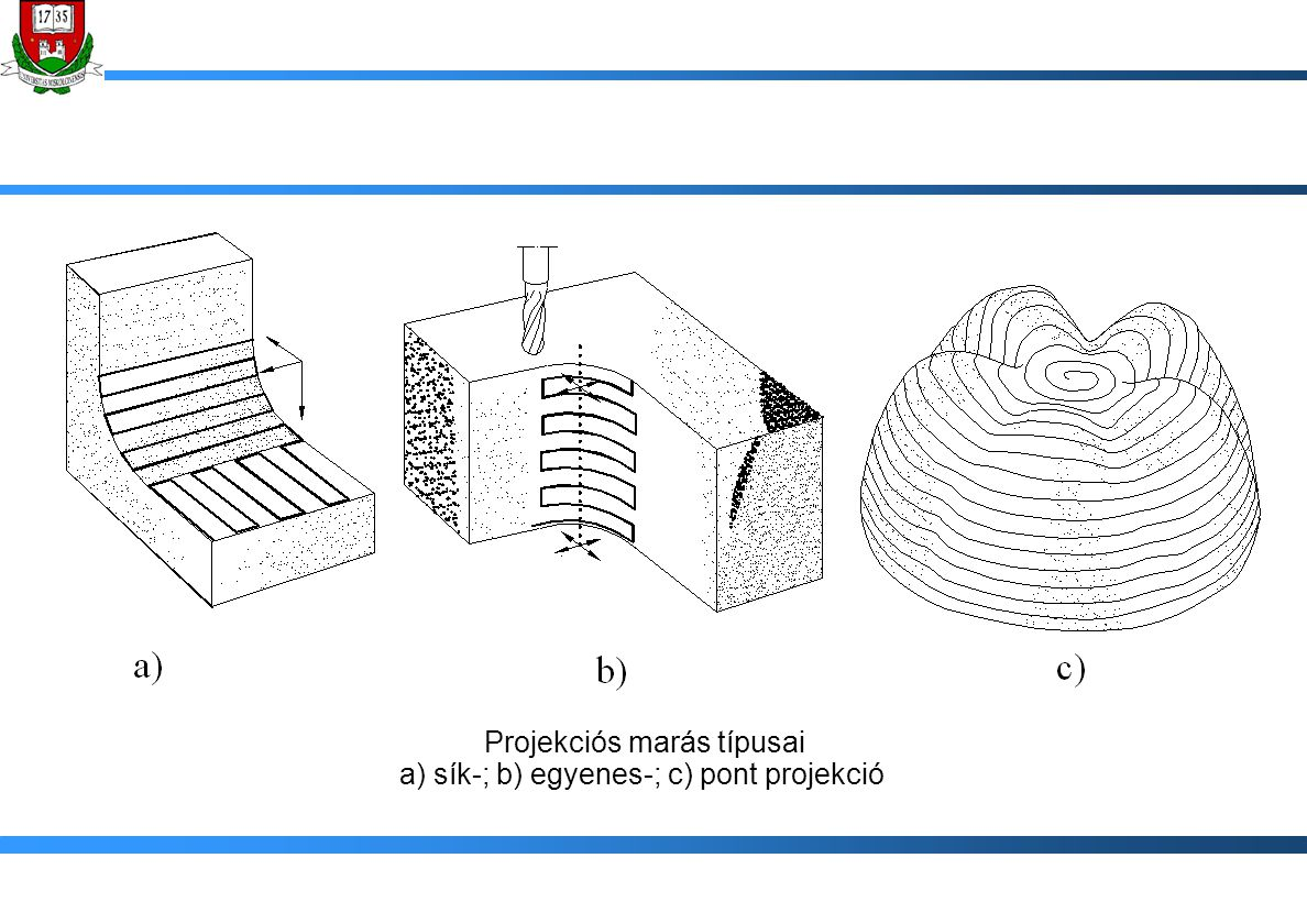 Projekciós marás típusai a) sík-; b) egyenes-; c) pont projekció