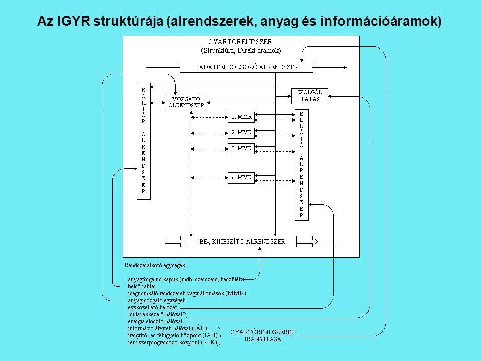 Az IGYR struktúrája (alrendszerek, anyag és információáramok)