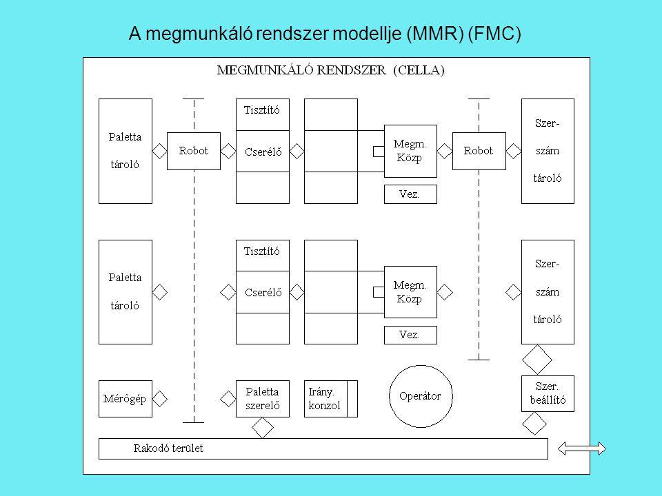 A megmunkáló rendszer modellje (MMR) (FMC)