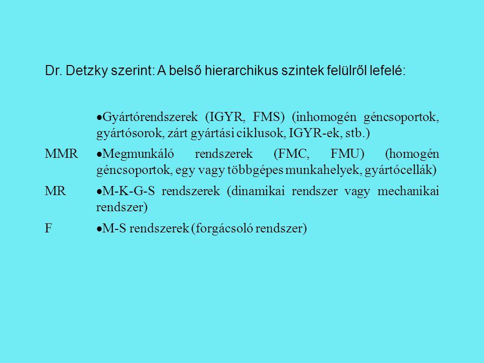 Dr. Detzky szerint: A belső hierarchikus szintek felülről lefelé:  Gyártórendszerek (IGYR, FMS) (inhomogén géncsoportok, gyártósorok, zárt gyártási c