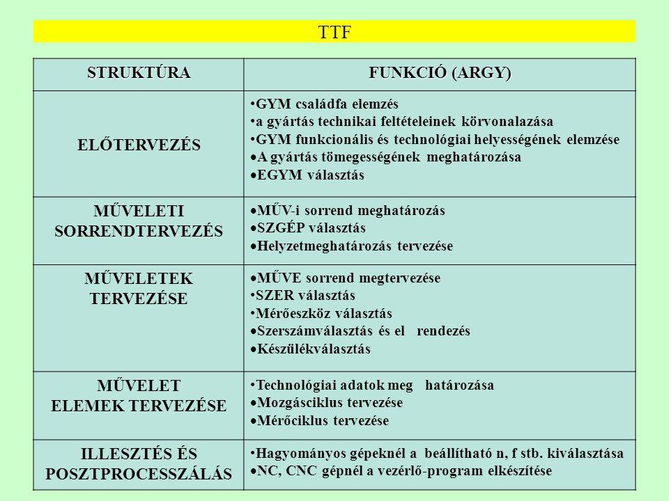 10 TTF STRUKTÚRA FUNKCIÓ (ARGY) ELŐTERVEZÉS GYM családfa elemzés a gyártás technikai feltételeinek körvonalazása GYM funkcionális és technológiai hely