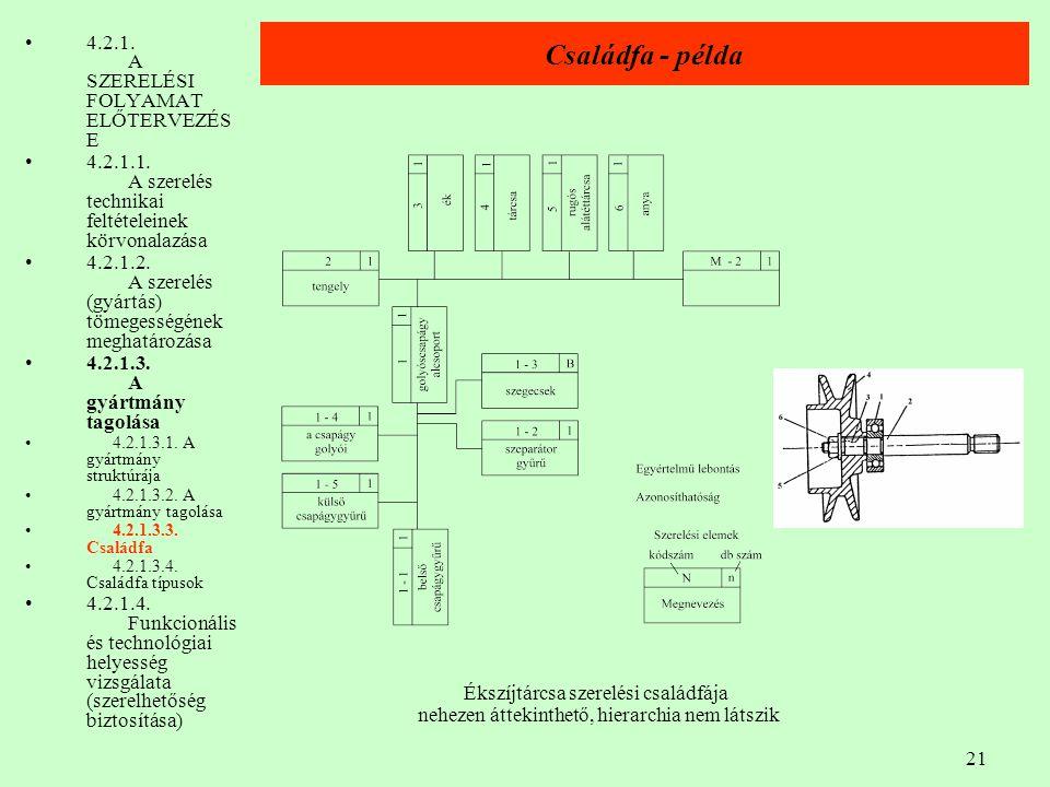 21 Családfa - példa 4.2.1. A SZERELÉSI FOLYAMAT ELŐTERVEZÉS E 4.2.1.1. A szerelés technikai feltételeinek körvonalazása 4.2.1.2. A szerelés (gyártás)