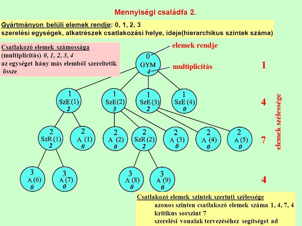 26 Mennyiségi családfa 2. Gyártmányon belüli elemek rendje: 0, 1, 2, 3 szerelési egységek, alkatrészek csatlakozási helye, ideje(hierarchikus szintek