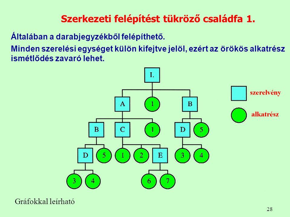 28 Szerkezeti felépítést tükröző családfa 1. Általában a darabjegyzékből felépíthető. Minden szerelési egységet külön kifejtve jelöl, ezért az örökös