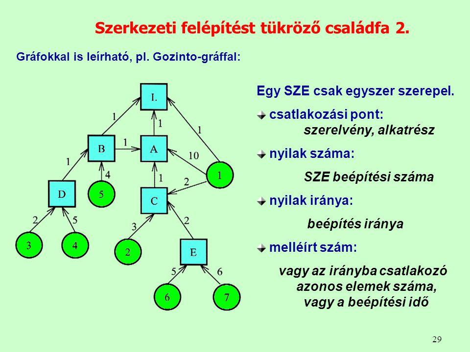 29 Szerkezeti felépítést tükröző családfa 2. Gráfokkal is leírható, pl. Gozinto-gráffal: Egy SZE csak egyszer szerepel. csatlakozási pont: szerelvény,