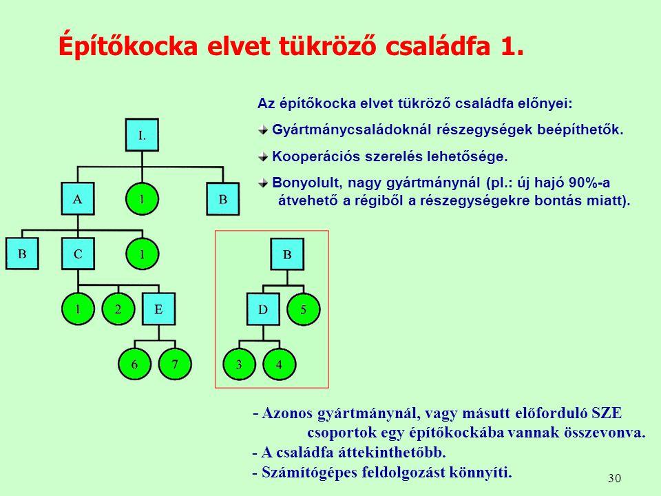 30 Építőkocka elvet tükröző családfa 1. Az építőkocka elvet tükröző családfa előnyei: Gyártmánycsaládoknál részegységek beépíthetők. Kooperációs szere