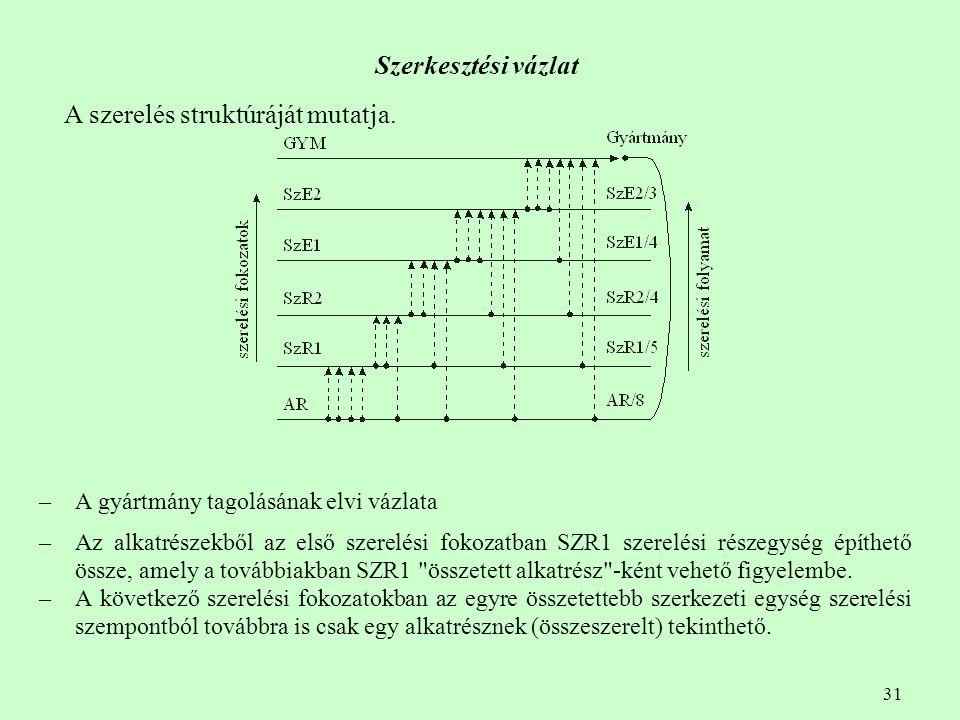 31 Szerkesztési vázlat – A gyártmány tagolásának elvi vázlata – Az alkatrészekből az első szerelési fokozatban SZR1 szerelési részegység építhető össz