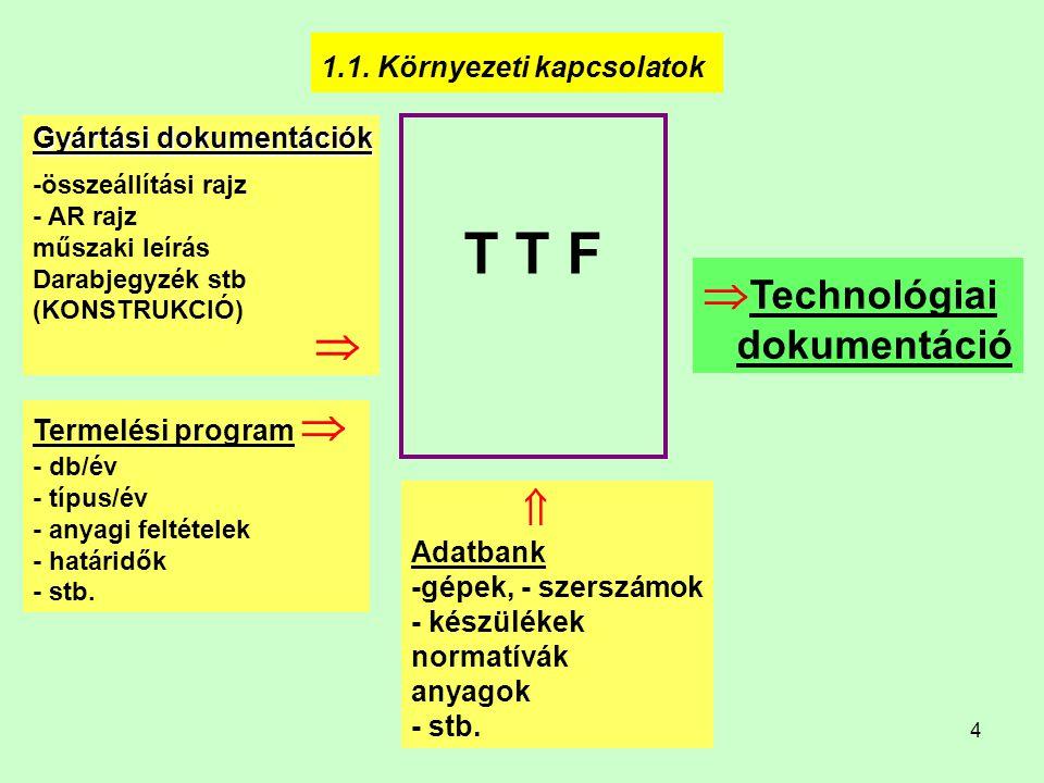 4 1.1. Környezeti kapcsolatok Gyártási dokumentációk -összeállítási rajz - AR rajz műszaki leírás Darabjegyzék stb (KONSTRUKCIÓ)  T T F Termelési pro