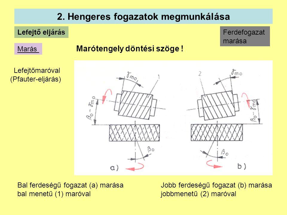2.Hengeres fogazatok megmunkálása Marótengely döntési szöge .