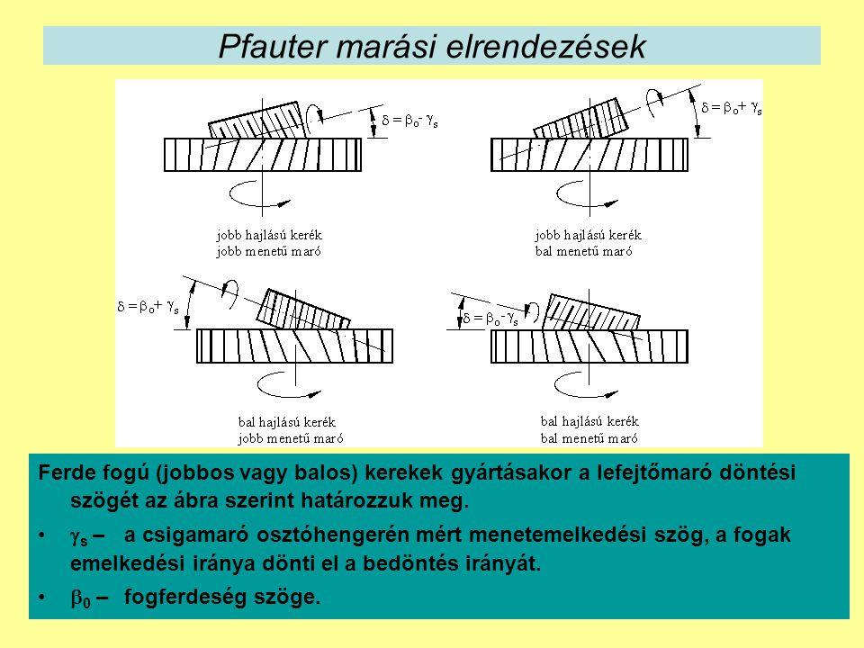 Pfauter marási elrendezések Ferde fogú (jobbos vagy balos) kerekek gyártásakor a lefejtőmaró döntési szögét az ábra szerint határozzuk meg.
