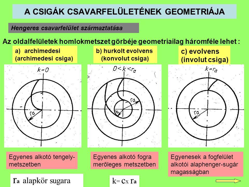 A CSIGÁK CSAVARFELÜLETÉNEK GEOMETRIÁJA Hengeres csavarfelület származtatása Az oldalfelületek homlokmetszet görbéje geometriailag háromféle lehet : a)archimedesi (archimedesi csiga) b) hurkolt evolvens (konvolut csiga) c) evolvens (involut csiga) r a alapkör sugara Egyenes alkotó tengely- metszetben Egyenes alkotó fogra merőleges metszetben Egyenesek a fogfelület alkotói alaphenger-sugár magasságban k = c x r a