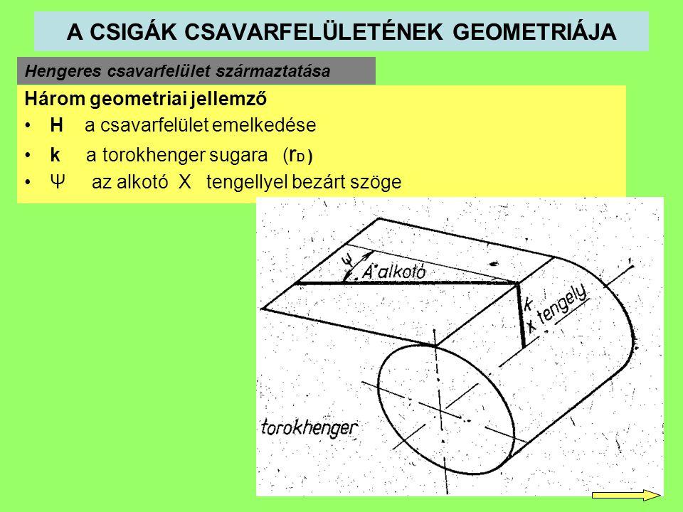 A CSIGÁK CSAVARFELÜLETÉNEK GEOMETRIÁJA Hengeres csavarfelület származtatása Három geometriai jellemző H a csavarfelület emelkedése k a torokhenger sugara ( r D ) Ψ az alkotó X tengellyel bezárt szöge