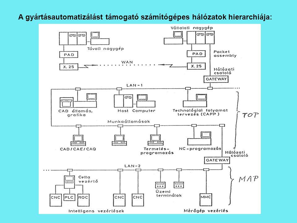 A gyártásautomatizálást támogató számítógépes hálózatok hierarchiája: