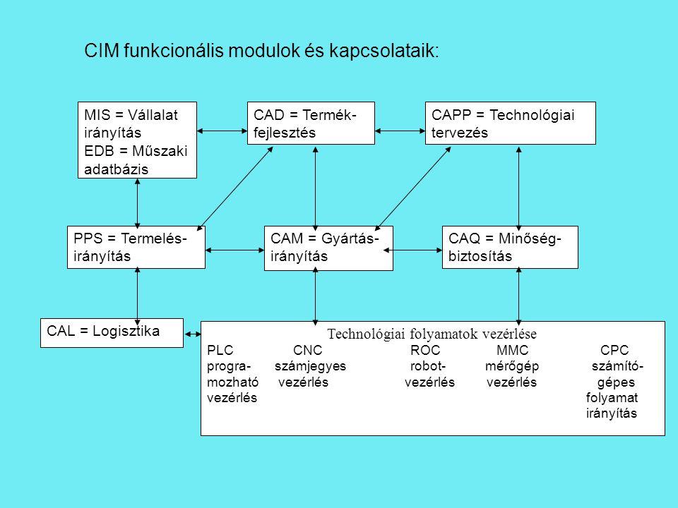 MIS = Vállalat irányítás EDB = Műszaki adatbázis CAD = Termék- fejlesztés CAPP = Technológiai tervezés PPS = Termelés- irányítás CAM = Gyártás- irányítás CAL = Logisztika Technológiai folyamatok vezérlése PLC CNCROC MMC CPC progra-számjegyesrobot- mérőgép számító- mozható vezérlés vezérlés vezérlés gépes vezérlés folyamat irányítás CAQ = Minőség- biztosítás CIM funkcionális modulok és kapcsolataik: