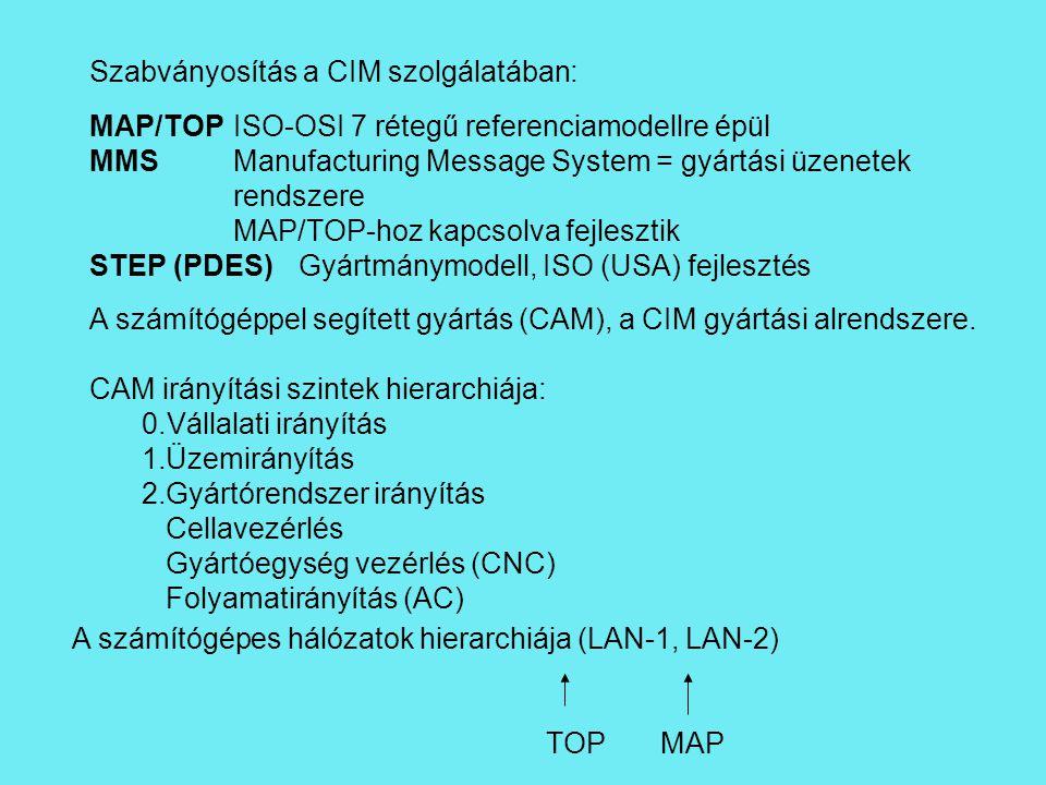 Szabványosítás a CIM szolgálatában: MAP/TOPISO-OSI 7 rétegű referenciamodellre épül MMSManufacturing Message System = gyártási üzenetek rendszere MAP/TOP-hoz kapcsolva fejlesztik STEP (PDES)Gyártmánymodell, ISO (USA) fejlesztés A számítógéppel segített gyártás (CAM), a CIM gyártási alrendszere.