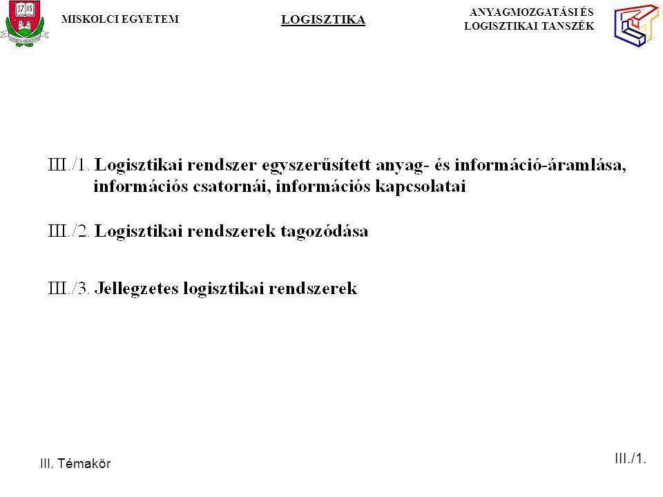 III. Témakör MISKOLCI EGYETEM LOGISZTIKA ANYAGMOZGATÁSI ÉS LOGISZTIKAI TANSZÉK III./1.