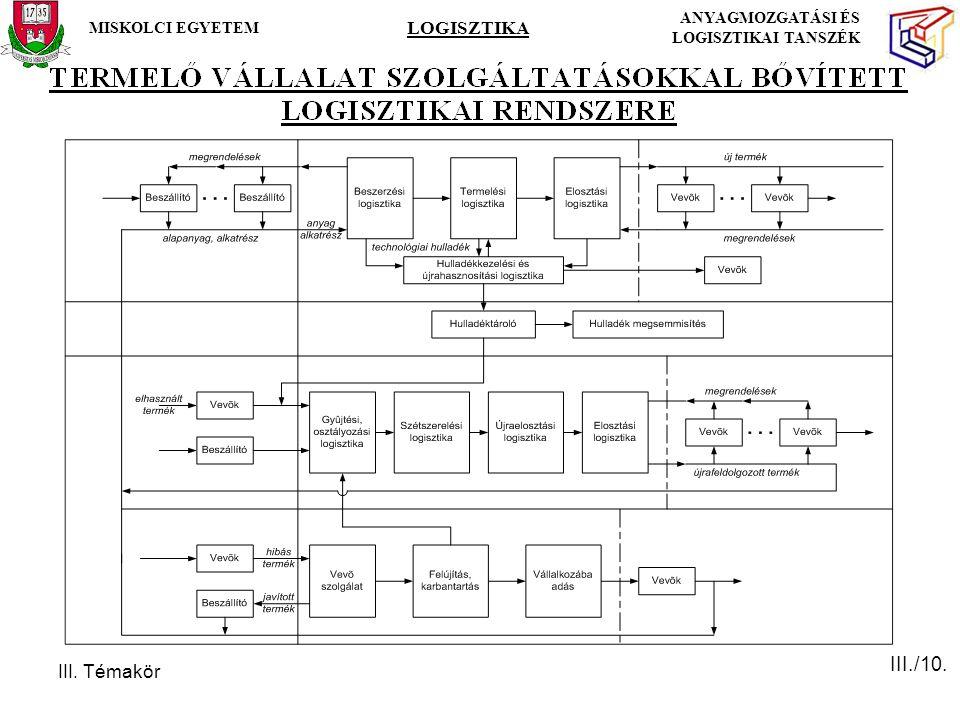 III. Témakör MISKOLCI EGYETEM LOGISZTIKA ANYAGMOZGATÁSI ÉS LOGISZTIKAI TANSZÉK III./10.