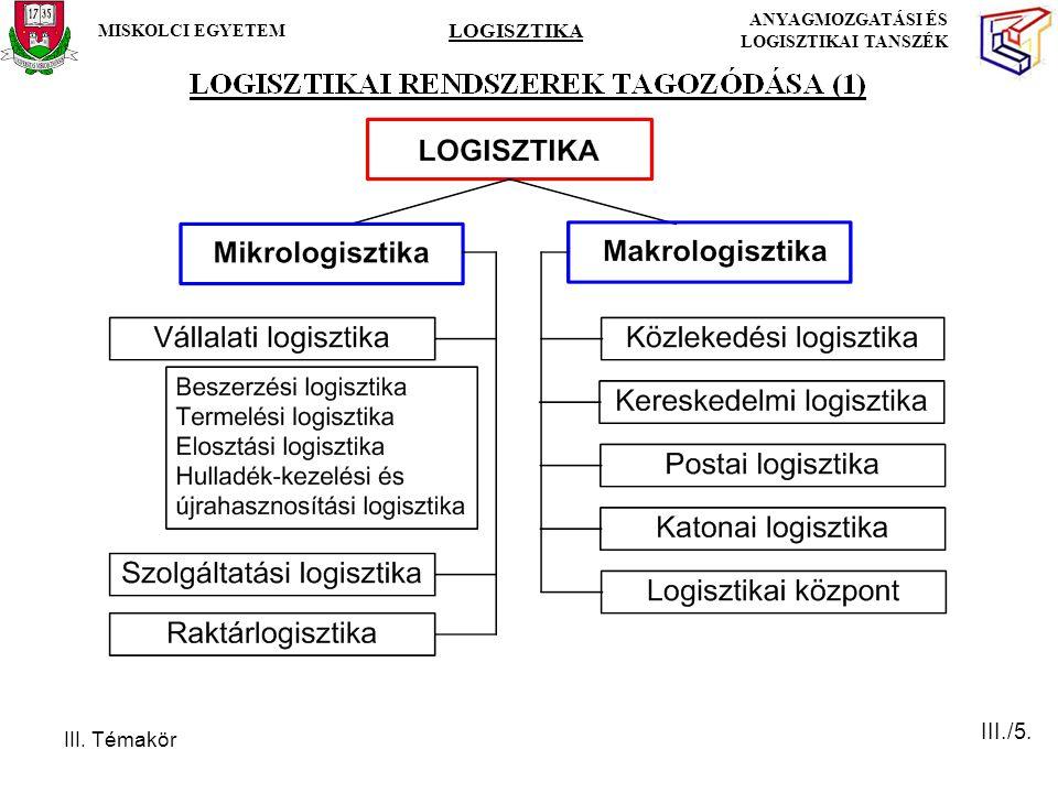 III. Témakör MISKOLCI EGYETEM LOGISZTIKA ANYAGMOZGATÁSI ÉS LOGISZTIKAI TANSZÉK III./5.