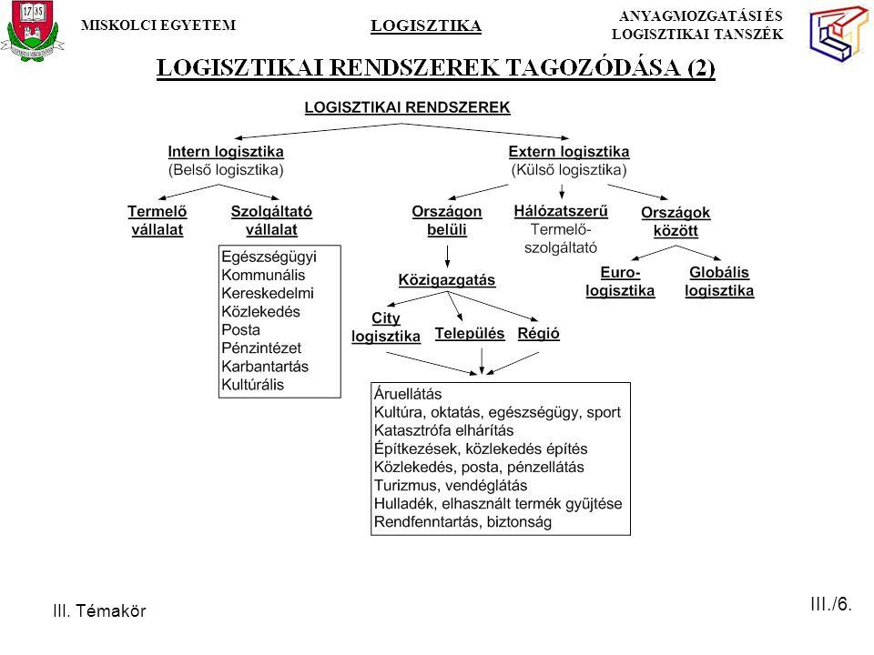 III. Témakör MISKOLCI EGYETEM LOGISZTIKA ANYAGMOZGATÁSI ÉS LOGISZTIKAI TANSZÉK III./6.