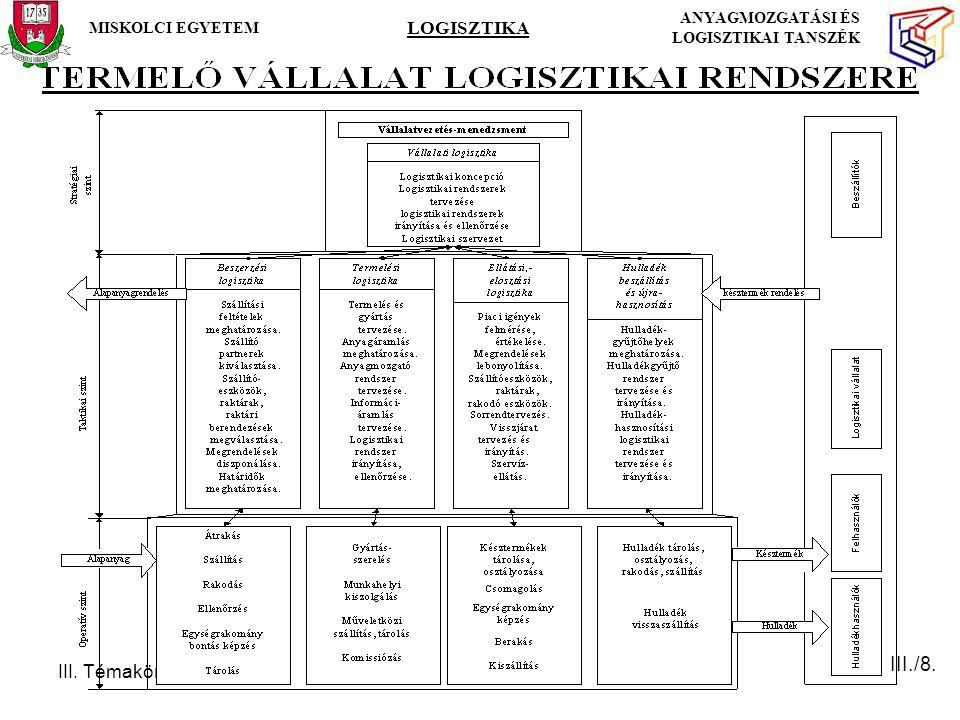 III. Témakör MISKOLCI EGYETEM LOGISZTIKA ANYAGMOZGATÁSI ÉS LOGISZTIKAI TANSZÉK III./8.