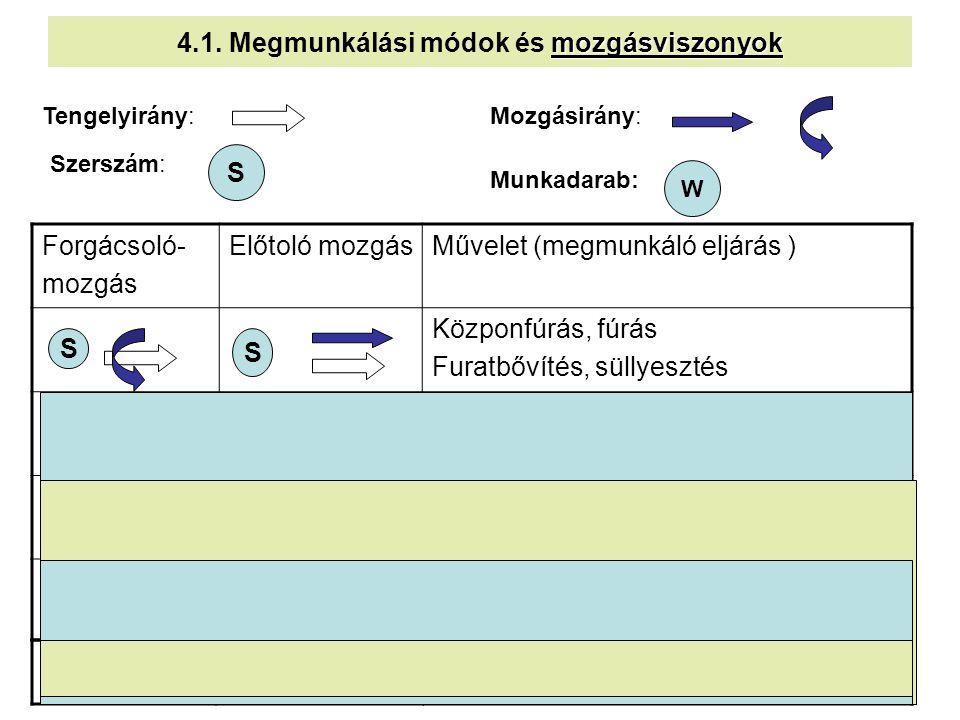 4 mozgásviszonyok 4.1. Megmunkálási módok és mozgásviszonyok Forgácsoló- mozgás Előtoló mozgásMűvelet (megmunkáló eljárás ) Közponfúrás, fúrás Furatbő