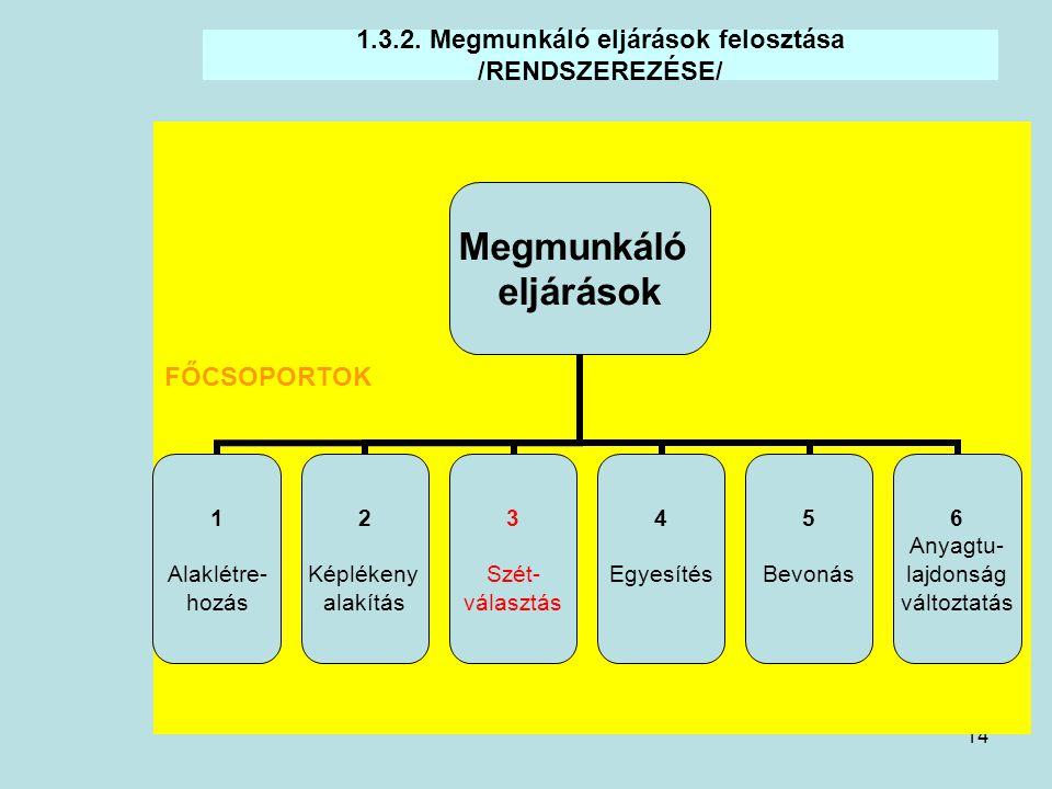 14 1.3.2. Megmunkáló eljárások felosztása /RENDSZEREZÉSE/ Megmunkáló eljárások 1 Alaklétre- hozás 2 Képlékeny alakítás 3 Szét- választás 4 Egyesítés 5
