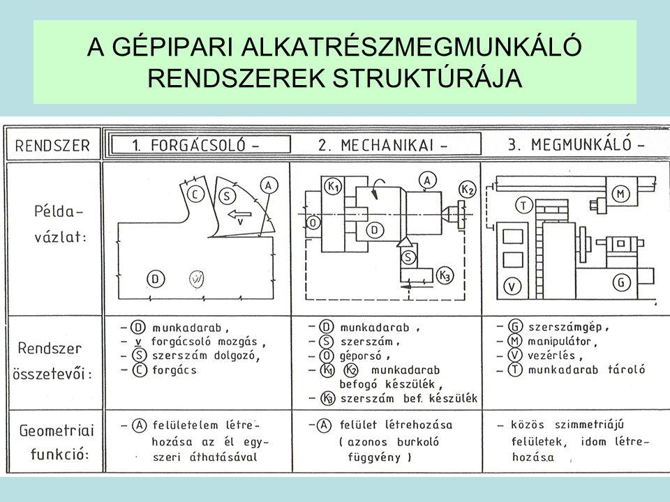 31 A GÉPIPARI ALKATRÉSZMEGMUNKÁLÓ RENDSZEREK STRUKTÚRÁJA