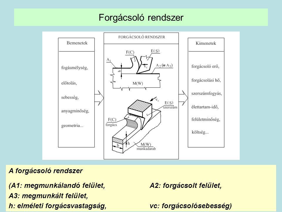 35 Forgácsoló rendszer A forgácsoló rendszer (A1: megmunkálandó felület, A2: forgácsolt felület, A3: megmunkált felület, h: elméleti forgácsvastagság, vc: forgácsolósebesség)