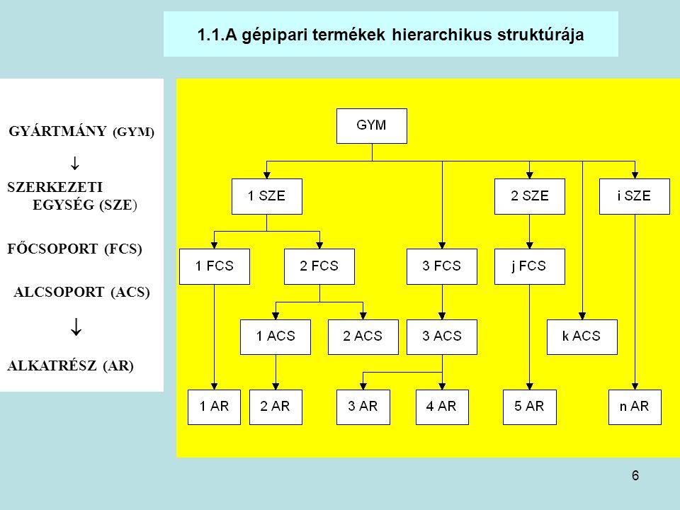 6 1.1.A gépipari termékek hierarchikus struktúrája GYÁRTMÁNY (GYM)  SZERKEZETI EGYSÉG (SZE) FŐCSOPORT (FCS) ALCSOPORT (ACS)  ALKATRÉSZ (AR)