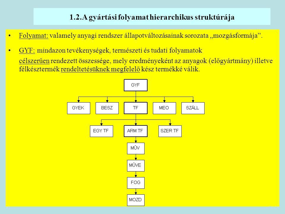 """8 1.2.A gyártási folyamat hierarchikus struktúrája Folyamat: valamely anyagi rendszer állapotváltozásainak sorozata """"mozgásformája"""". GYF: mindazon tev"""