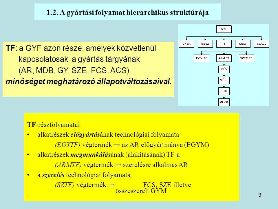 9 1.2. A gyártási folyamat hierarchikus struktúrája TF-részfolyamatai alkatrészek előgyártásának technológiai folyamata (EGYTF) végtermék  az AR előg