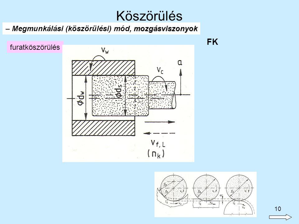 10 furatköszörülés FK mozgásviszonyok – Megmunkálási (köszörülési) mód, mozgásviszonyok Köszörülés