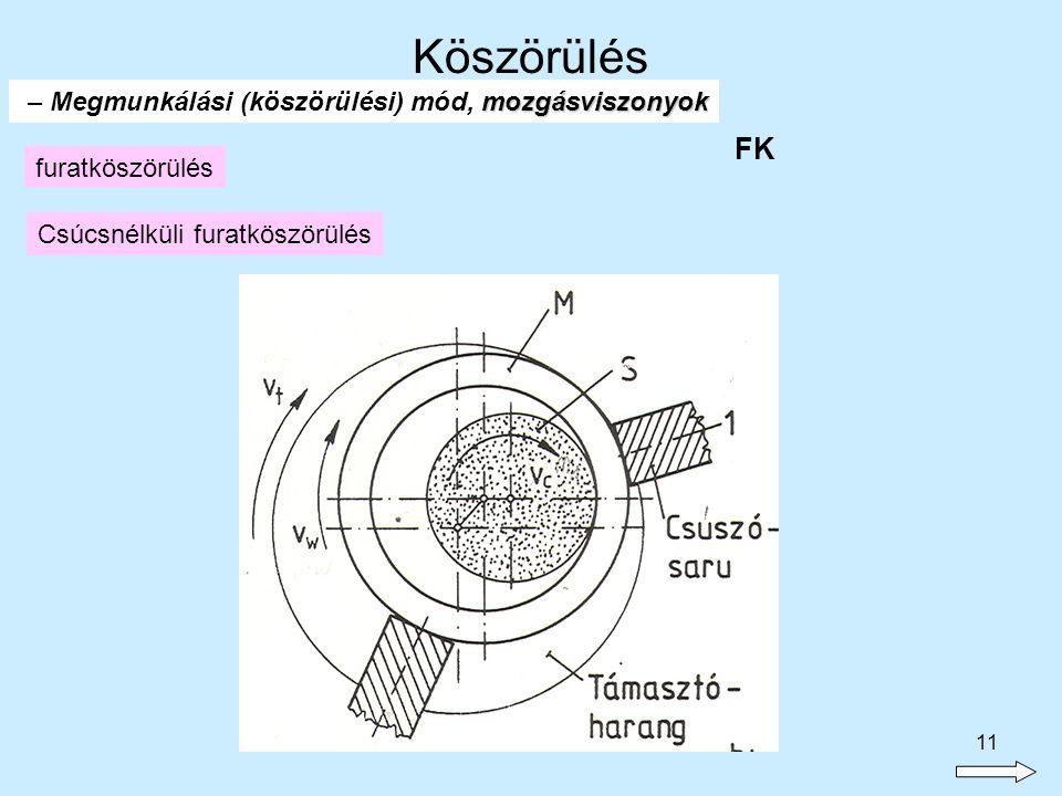 11 mozgásviszonyok – Megmunkálási (köszörülési) mód, mozgásviszonyok furatköszörülés FK Csúcsnélküli furatköszörülés Köszörülés
