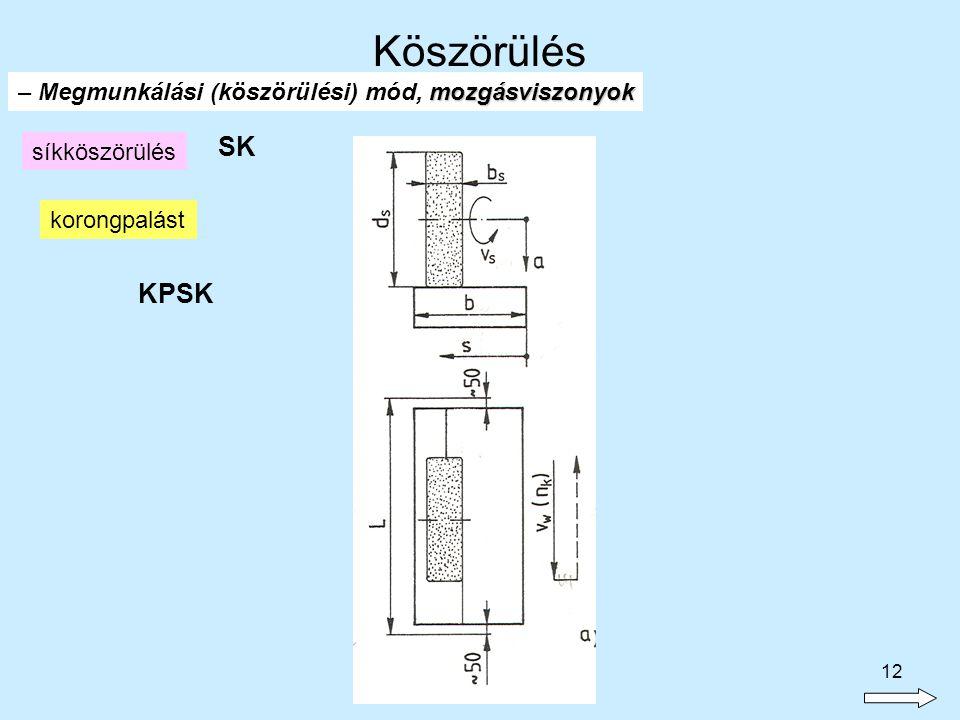 12 síkköszörülés KPSK korongpalást SK mozgásviszonyok – Megmunkálási (köszörülési) mód, mozgásviszonyok Köszörülés