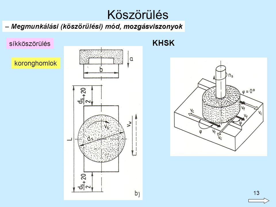 13 síkköszörülés KHSK koronghomlok mozgásviszonyok – Megmunkálási (köszörülési) mód, mozgásviszonyok Köszörülés