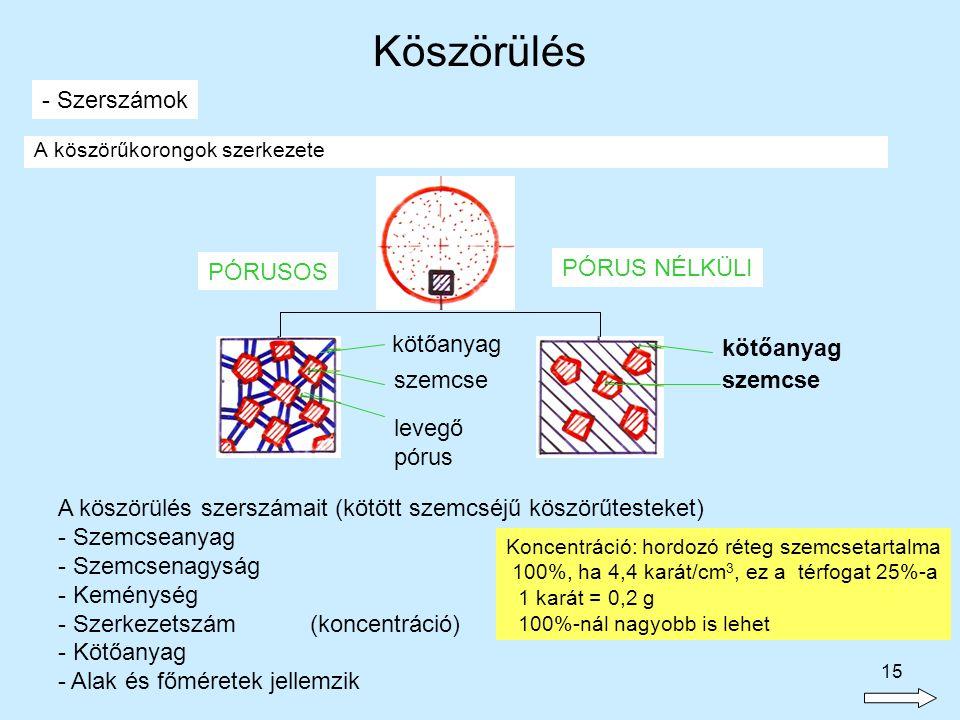 15 A köszörűkorongok szerkezete - Szerszámok A köszörülés szerszámait (kötött szemcséjű köszörűtesteket) - Szemcseanyag - Szemcsenagyság - Keménység -