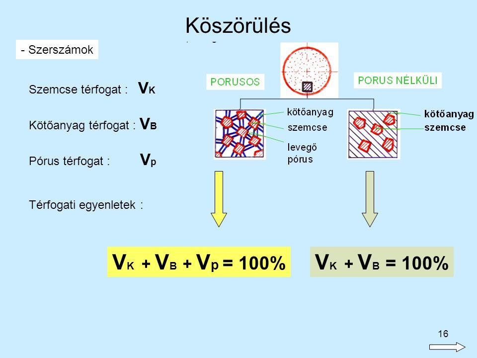16 - Szerszámok Szemcse térfogat : V K Pórus térfogat : V p Kötőanyag térfogat : V B Térfogati egyenletek : V K + V B + V p = 100% V K + V B = 100% Kö