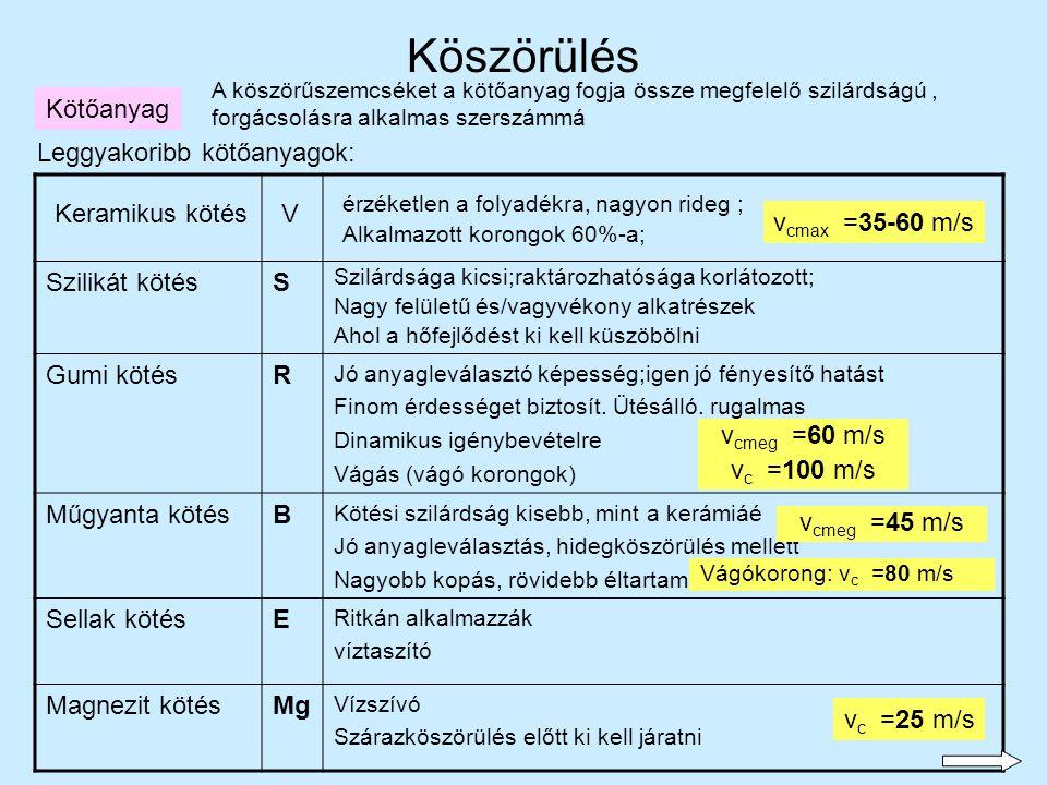 23 Kötőanyag A köszörűszemcséket a kötőanyag fogja össze megfelelő szilárdságú, forgácsolásra alkalmas szerszámmá Leggyakoribb kötőanyagok: Szilikát k