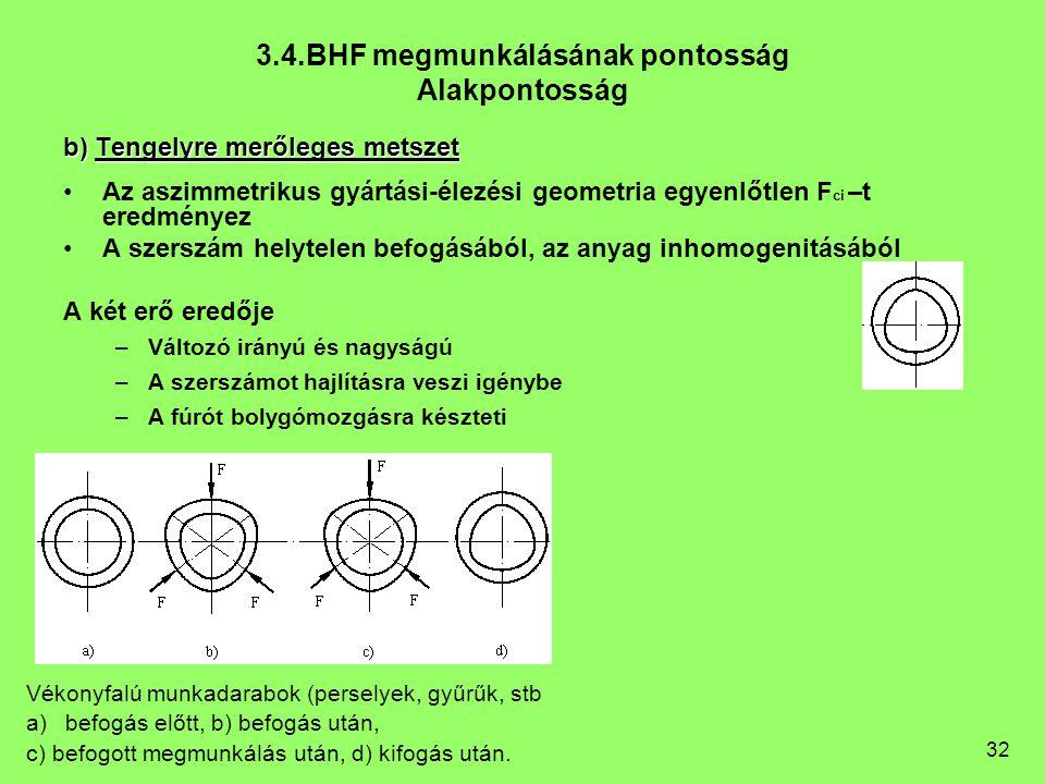 32 3.4.BHF megmunkálásának pontosság Alakpontosság b) Tengelyre merőleges metszet Az aszimmetrikus gyártási-élezési geometria egyenlőtlen F ci –t ered