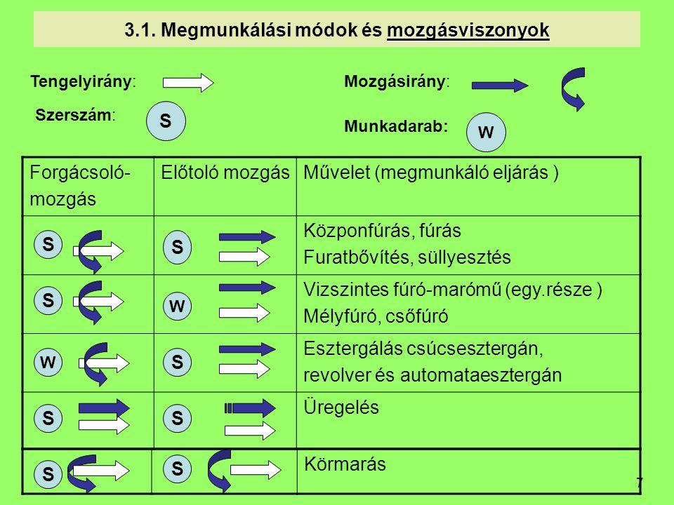 7 mozgásviszonyok 3.1. Megmunkálási módok és mozgásviszonyok Forgácsoló- mozgás Előtoló mozgásMűvelet (megmunkáló eljárás ) Közponfúrás, fúrás Furatbő