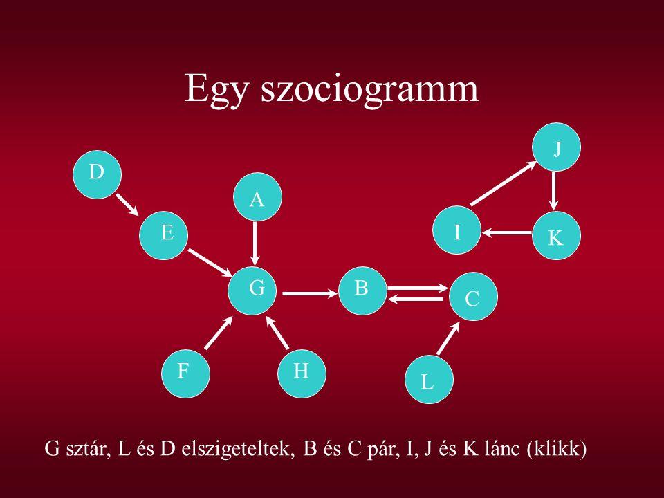Egy szociogramm D E A G FH B C L J I K G sztár, L és D elszigeteltek, B és C pár, I, J és K lánc (klikk)