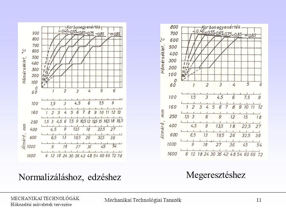 MECHANIKAI TECHNOLÓGÁK Hőkezelési műveletek tervezése Mechanikai Technológiai Tanszék11 Normalizáláshoz, edzéshez Megeresztéshez