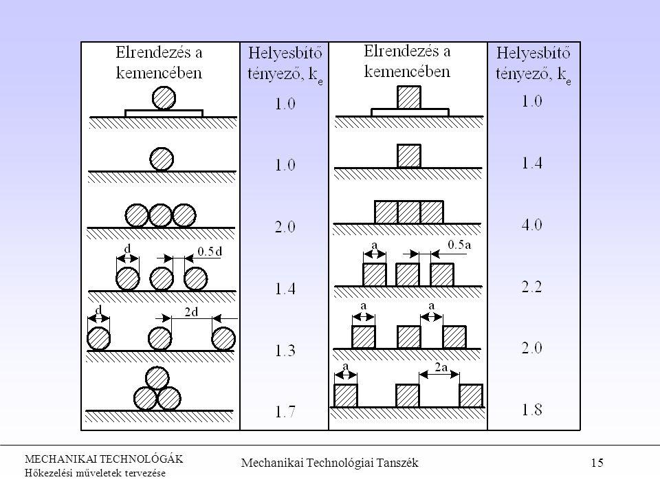 MECHANIKAI TECHNOLÓGÁK Hőkezelési műveletek tervezése Mechanikai Technológiai Tanszék15