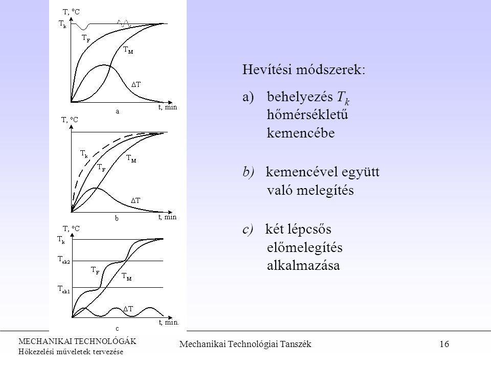 MECHANIKAI TECHNOLÓGÁK Hőkezelési műveletek tervezése Mechanikai Technológiai Tanszék16 Hevítési módszerek: a)behelyezés T k hőmérsékletű kemencébe b)