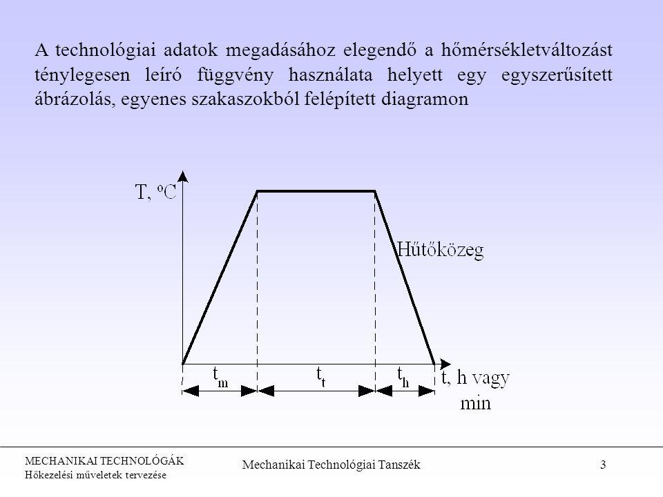 MECHANIKAI TECHNOLÓGÁK Hőkezelési műveletek tervezése Mechanikai Technológiai Tanszék3 A technológiai adatok megadásához elegendő a hőmérsékletváltozá