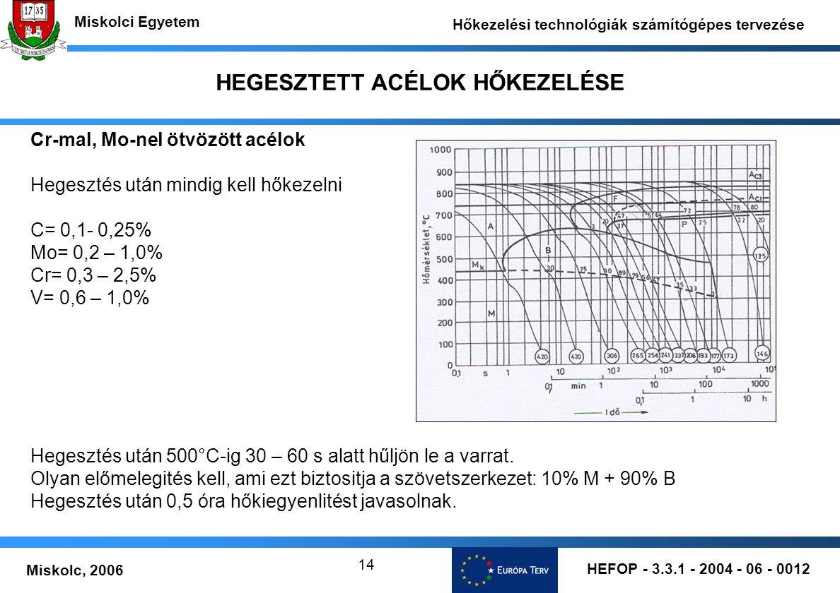 HEFOP - 3.3.1 - 2004 - 06 - 0012 Miskolc, 2006 Miskolci Egyetem Hőkezelési technológiák számítógépes tervezése 14 HEGESZTETT ACÉLOK HŐKEZELÉSE Cr-mal, Mo-nel ötvözött acélok Hegesztés után mindig kell hőkezelni C= 0,1- 0,25% Mo= 0,2 – 1,0% Cr= 0,3 – 2,5% V= 0,6 – 1,0% Hegesztés után 500°C-ig 30 – 60 s alatt hűljön le a varrat.