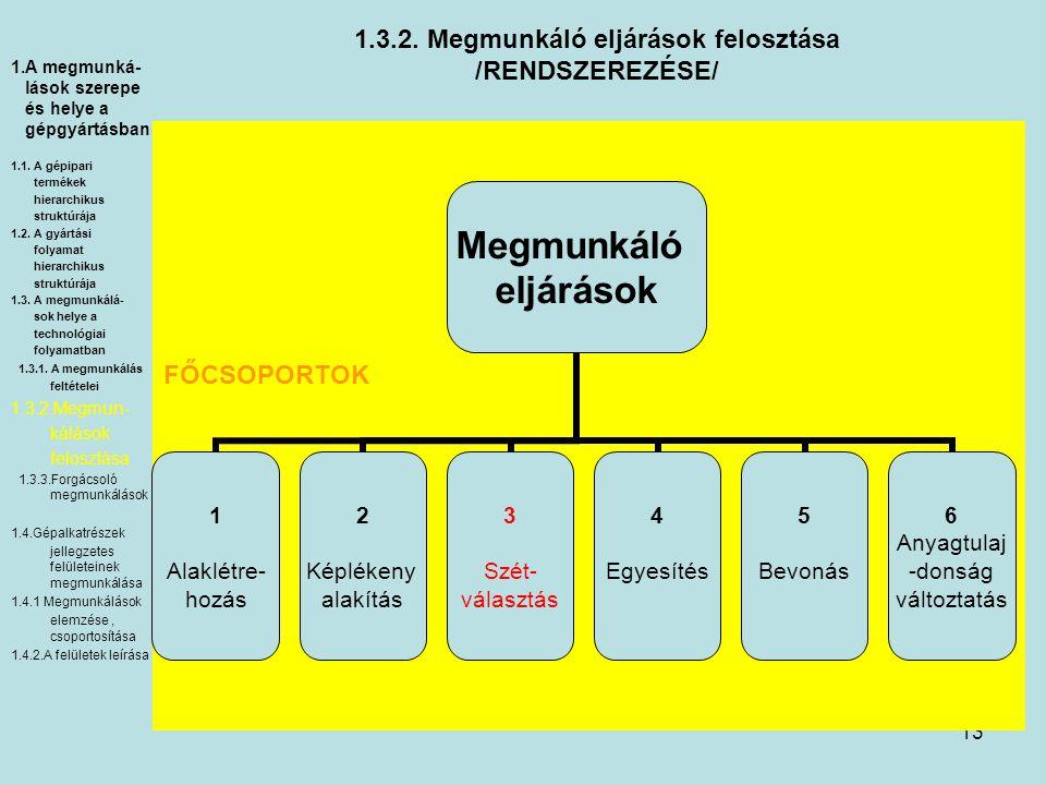 13 1.3.2. Megmunkáló eljárások felosztása /RENDSZEREZÉSE/ Megmunkáló eljárások 1 Alaklétre- hozás 2 Képlékeny alakítás 3 Szét- választás 4 Egyesítés 5