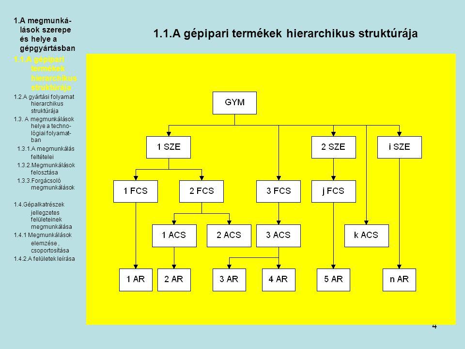 5 1.1.A gépipari termékek hierarchikus struktúrája GYÁRTMÁNY (GYM) gyártási folyamat végeredménye a gyártás révén megvalósítani kívánt, meghatározott társadalmi, emberi szükségletek kielégítését szolgáló termék (gyártmány: csomagolással együtt tekinthető forgalmazható terméknek) általában összetett, tehát kisebb részekre, elemekre tagolható.